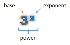 Base, exponent and power