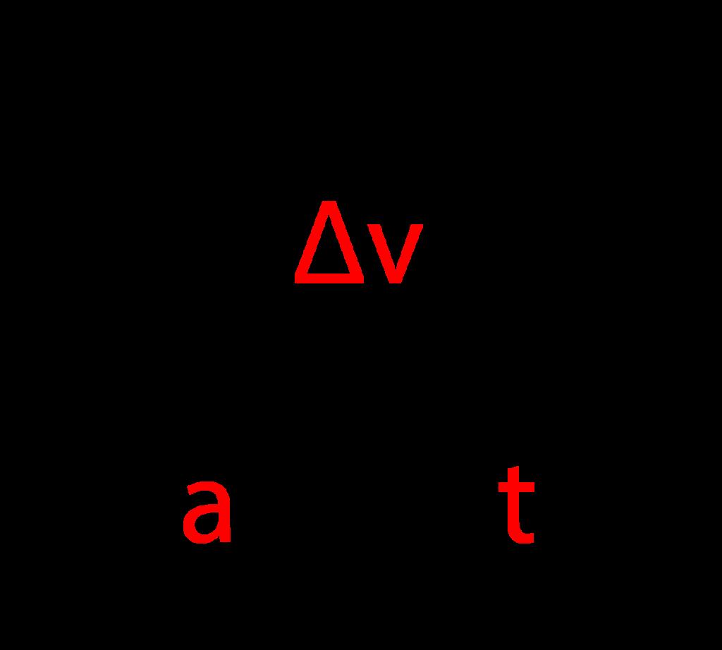 Acceleration pyramid