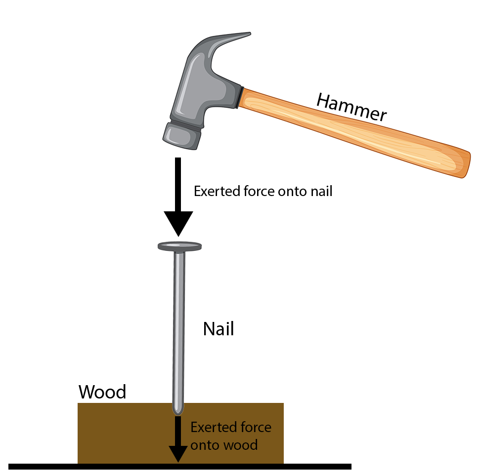 Example of pressure with a hammer and nail